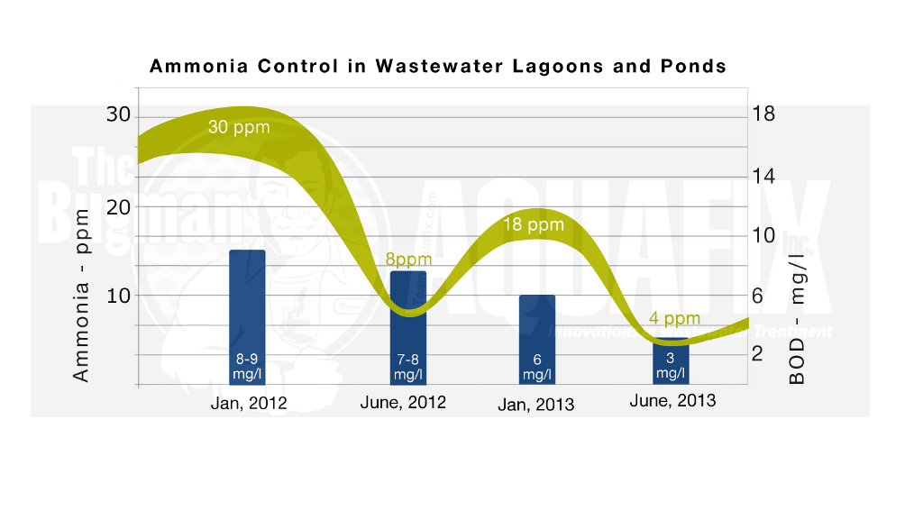 Ammonia Control in wastewater ponds