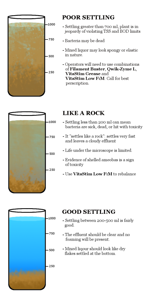 wastewater settling diagram