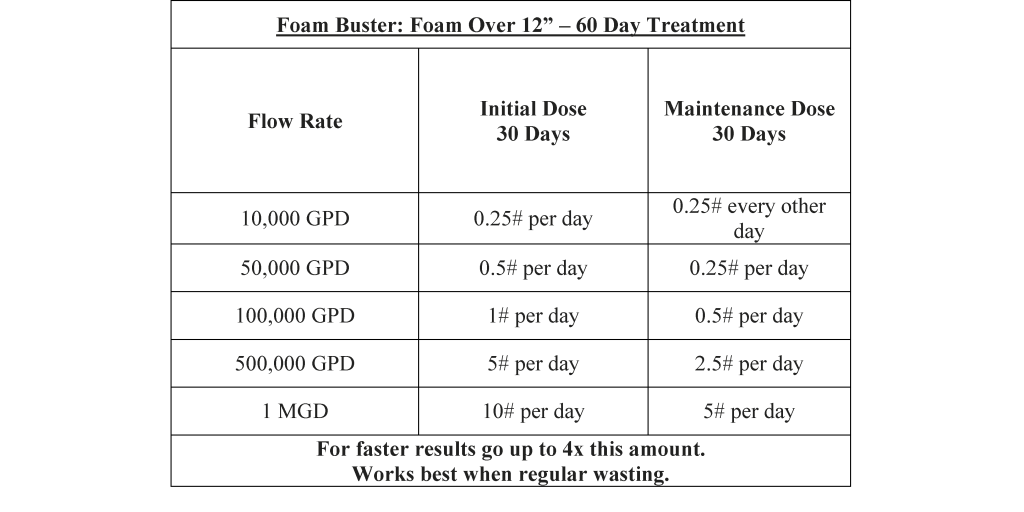 FoamBuster-foam-control-dosage 2015b