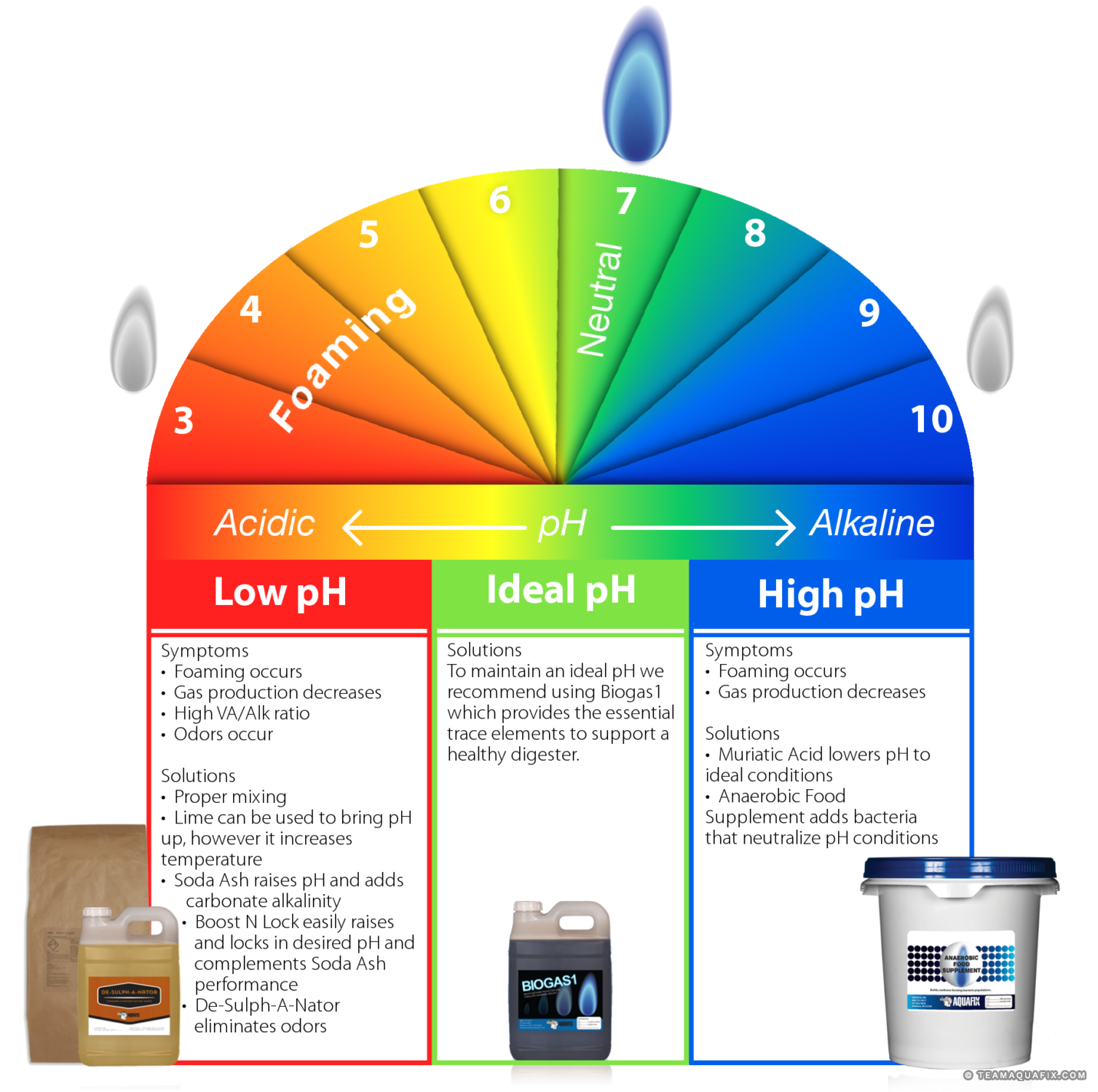 anaerobic-digester-alkalinity-ph