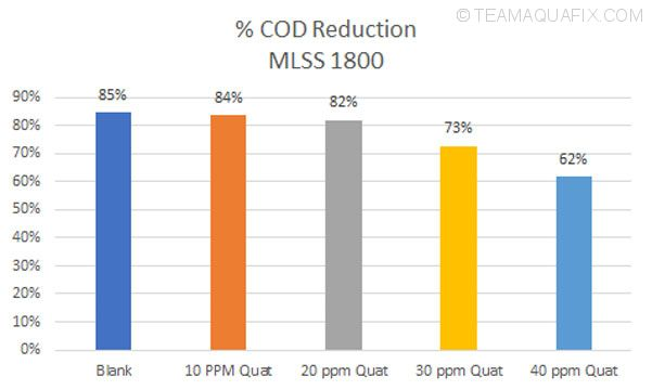 quat-toxicity-COD-reduction