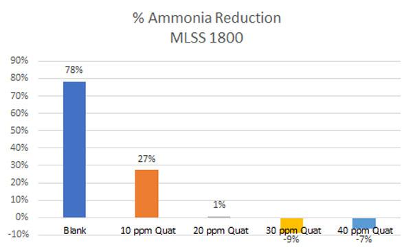 quat-toxicity-ammonia-reduction