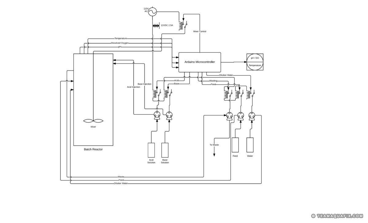 uw-sp-study-reactor